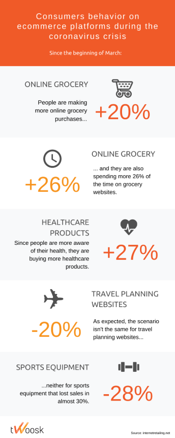 ecommerce behaviour changes infographic