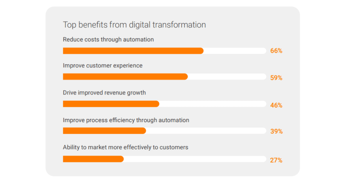 Telcos top benefits to their businesses from digitalization