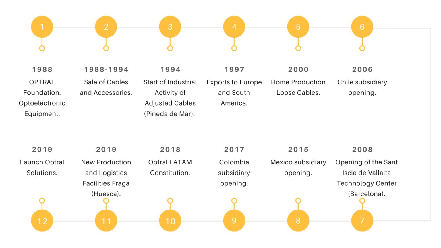 Optral Timeline